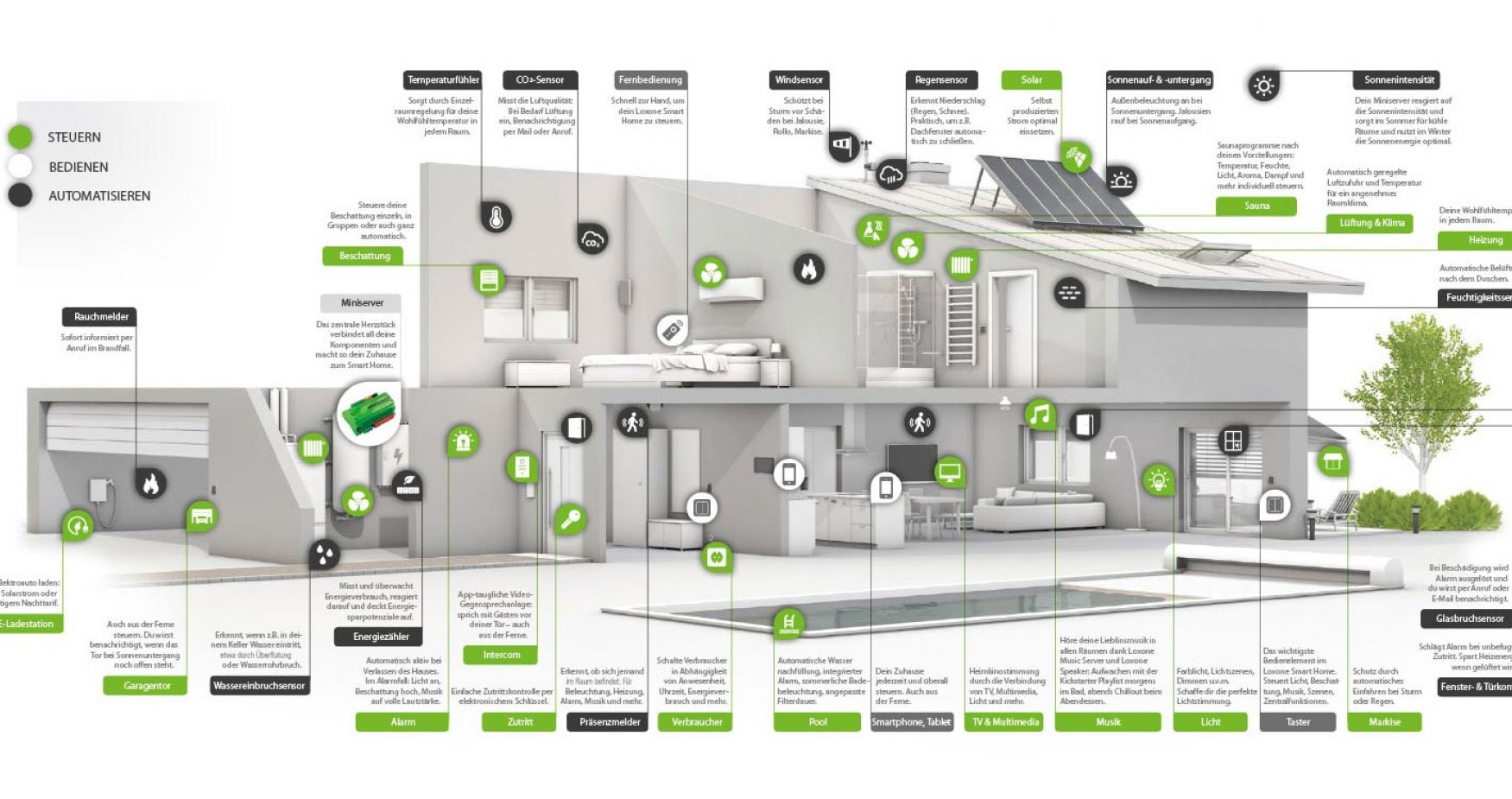 Ihr Smart Home in voller Aktion